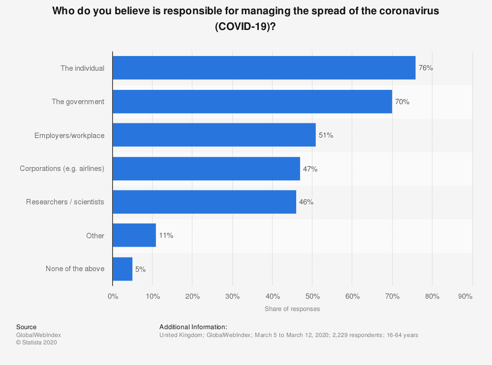 Statistic: Who do you believe is responsible for managing the spread of the coronavirus (COVID-19)?   Statista