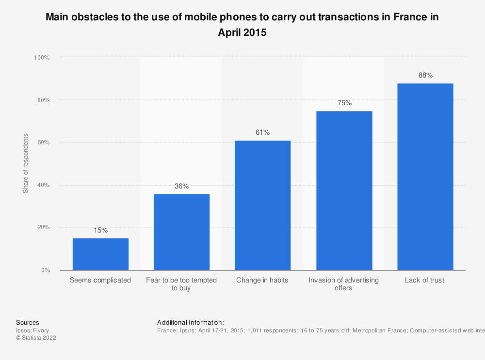 Statistic: Main obstacles to the use of mobile phones to carry out transactions in France in April 2015   Statista