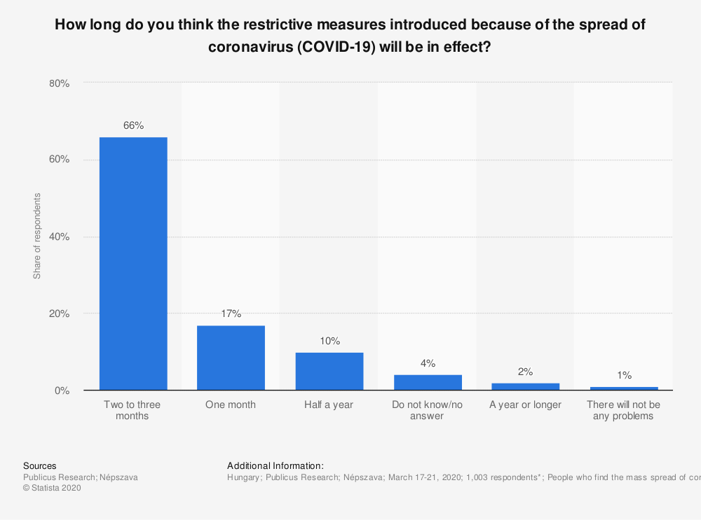 Statistic: How long do you think the restrictive measures introduced because of the spread of coronavirus (COVID-19) will be in effect? | Statista
