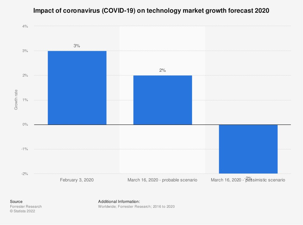Statistic: Impact of coronavirus (COVID-19) on technology market growth forecast 2020 | Statista