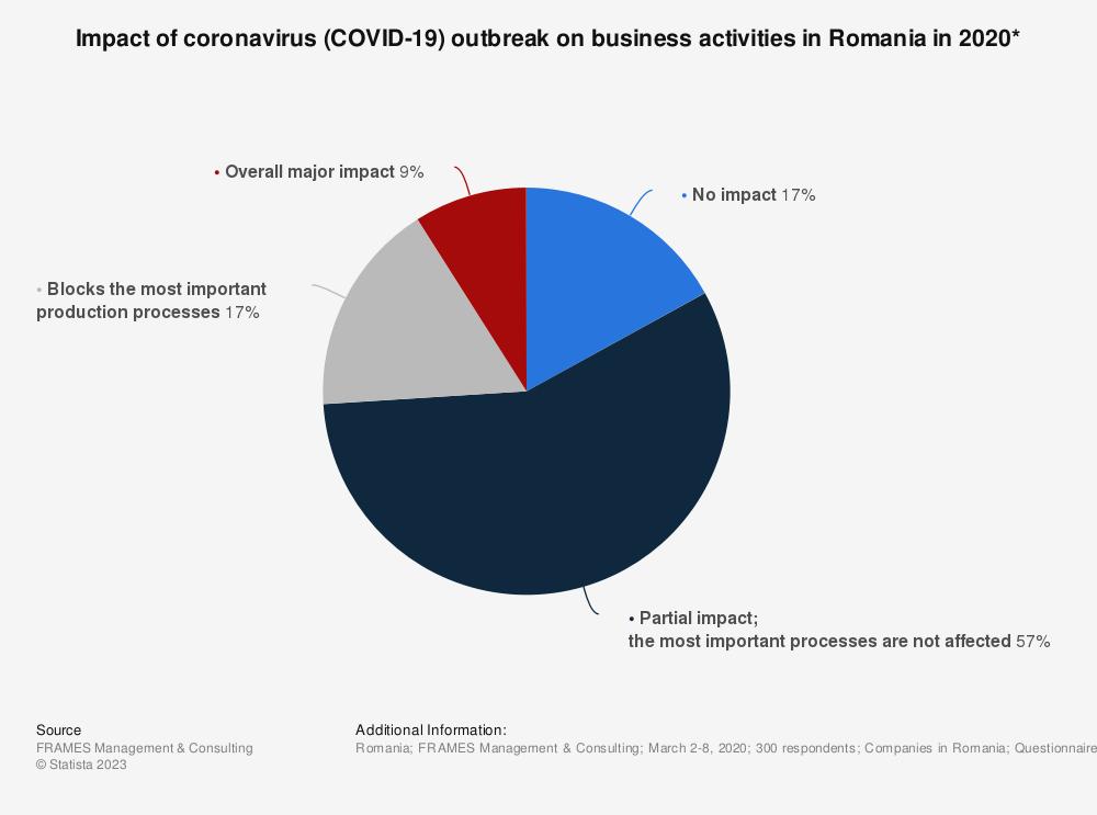 Statistic: Impact of coronavirus (COVID-19) outbreak on business activities in Romania in 2020* | Statista