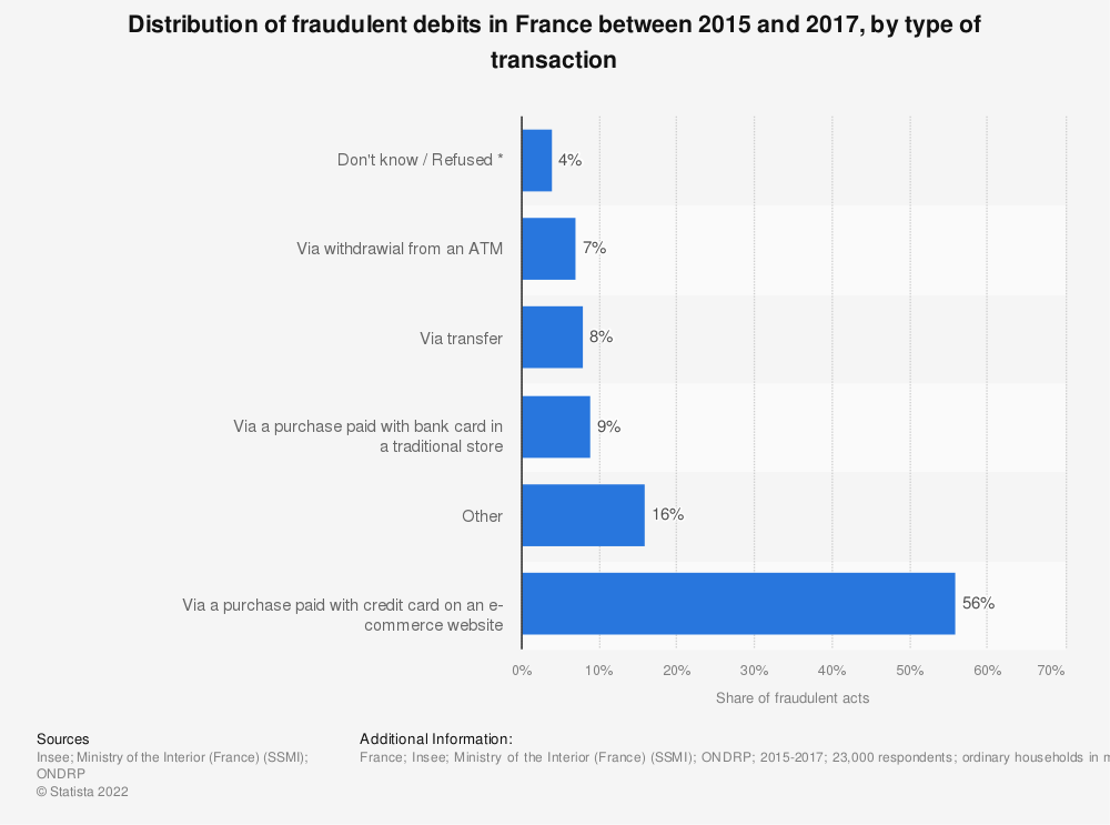 Statistic: Distribution of fraudulent debits in France between 2015 and 2017, by type of transaction | Statista