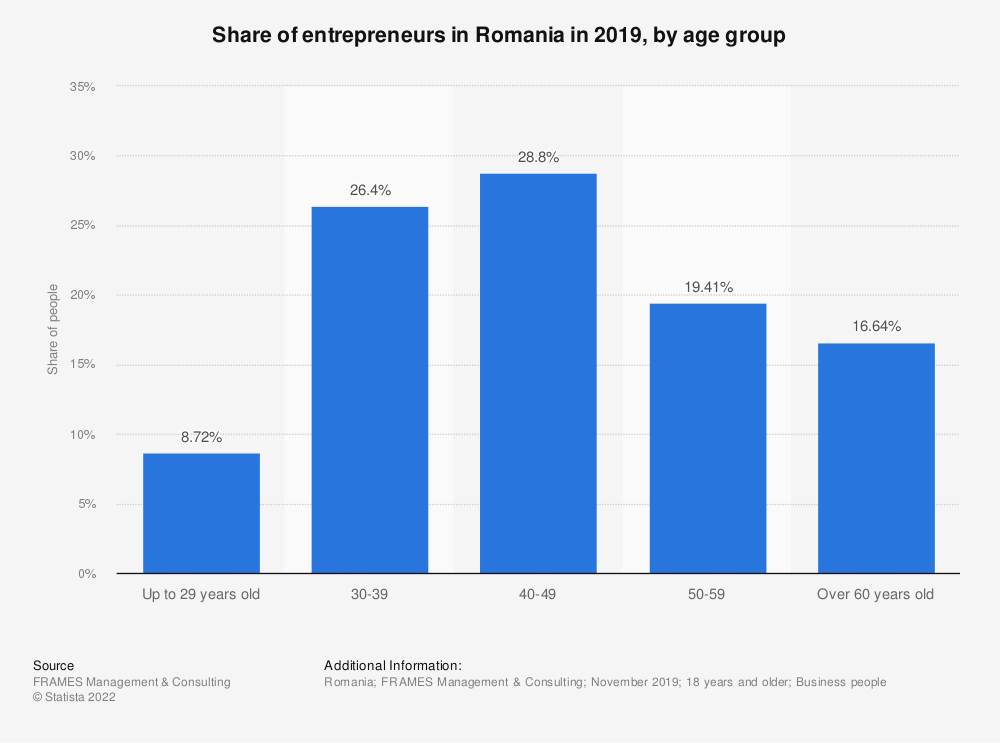 Statistic: Share of entrepreneurs in Romania in 2019, by age group | Statista