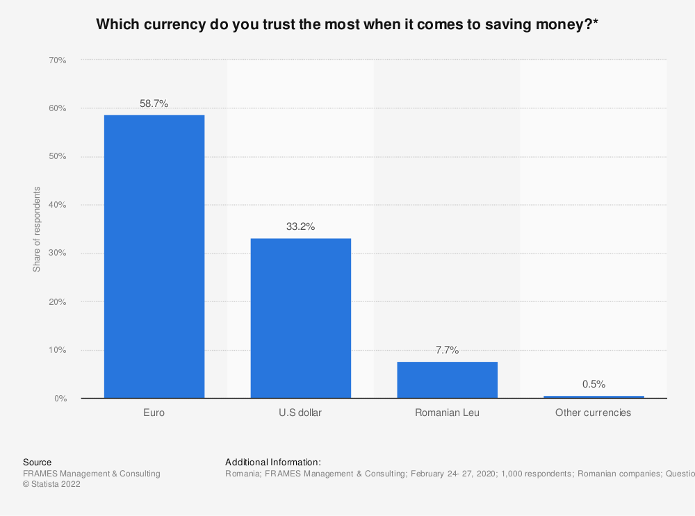 Statistic: Which currency do you trust the most when it comes to saving money?* | Statista
