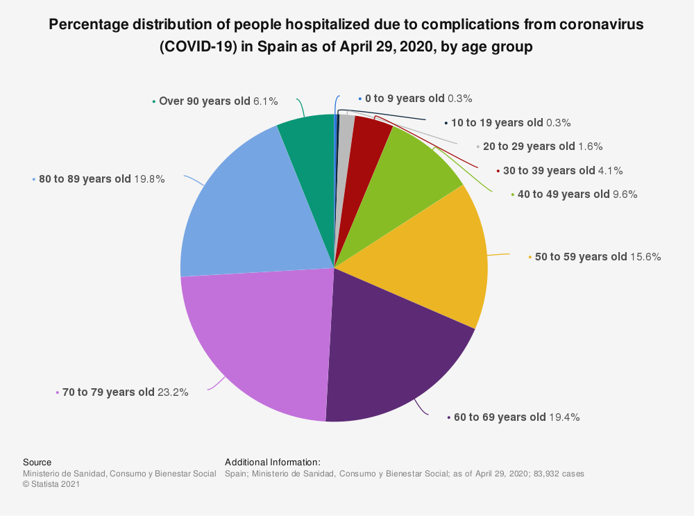 Statistic: Percentage distribution of people affected by coronavirus (COVID-19) disease in Spain as of March 22, 2020, by age group | Statista
