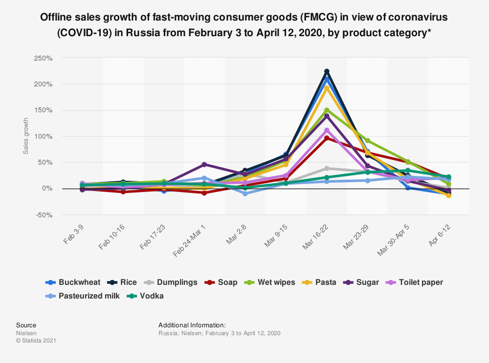 Statistic: Offline sales growth of fast-moving consumer goods (FMCG) in view of coronavirus (COVID-19) in Russia from February 3 to April 12, 2020, by product category* | Statista