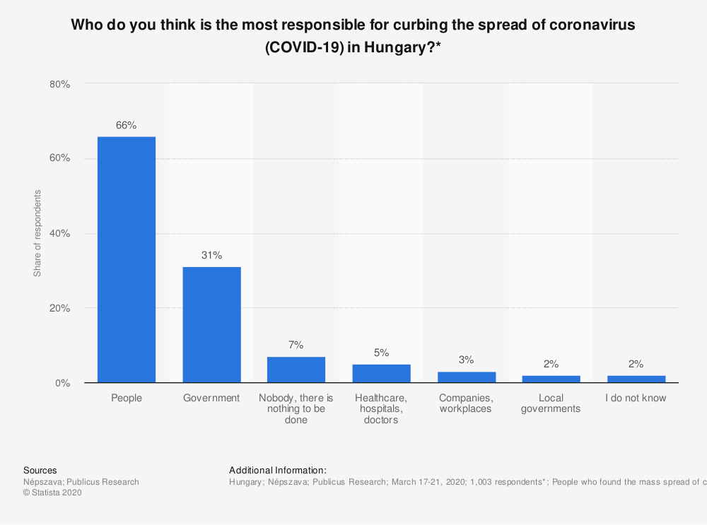 Statistic: Who do you think is the most responsible for curbing the spread of coronavirus (COVID-19) in Hungary?* | Statista