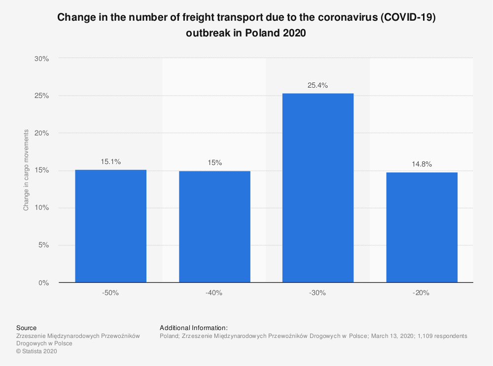 Statistic: Change in the number of freight transport due to the coronavirus (COVID-19) outbreak in Poland 2020 | Statista