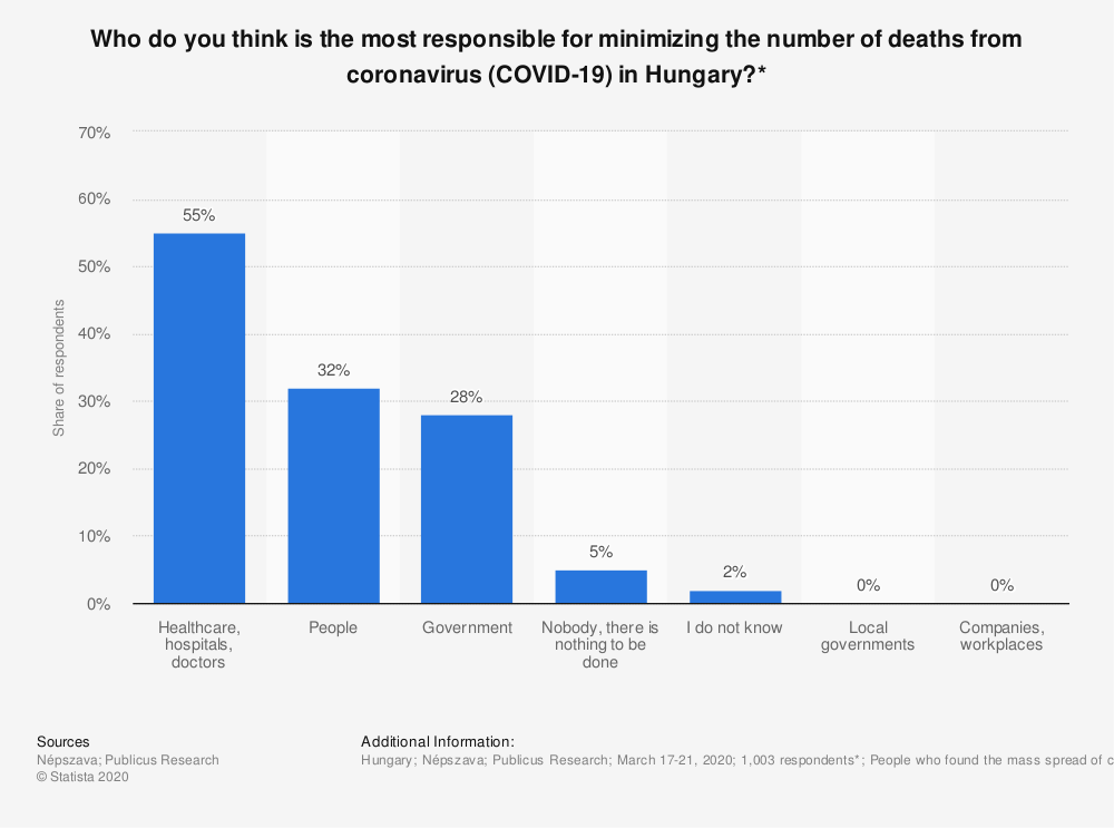 Statistic: Who do you think is the most responsible for minimizing the number of deaths from coronavirus (COVID-19) in Hungary?*   Statista