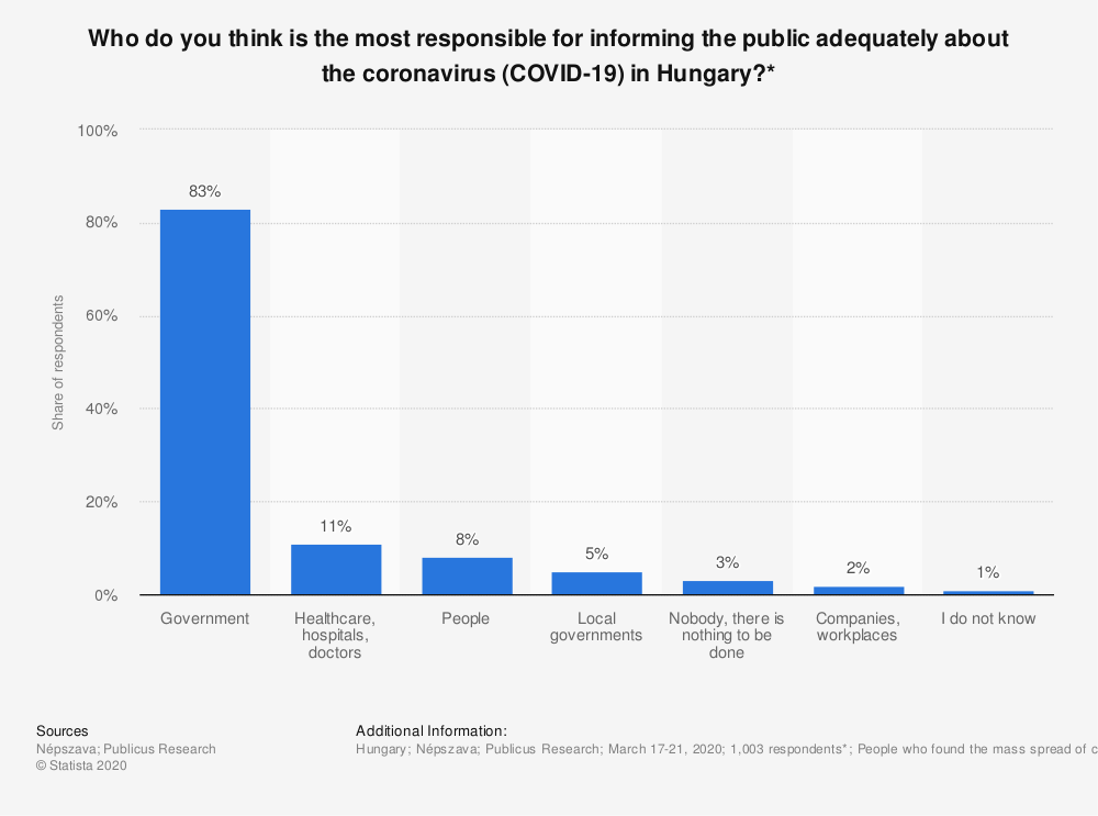 Statistic: Who do you think is the most responsible for informing the public adequately about the coronavirus (COVID-19) in Hungary?* | Statista