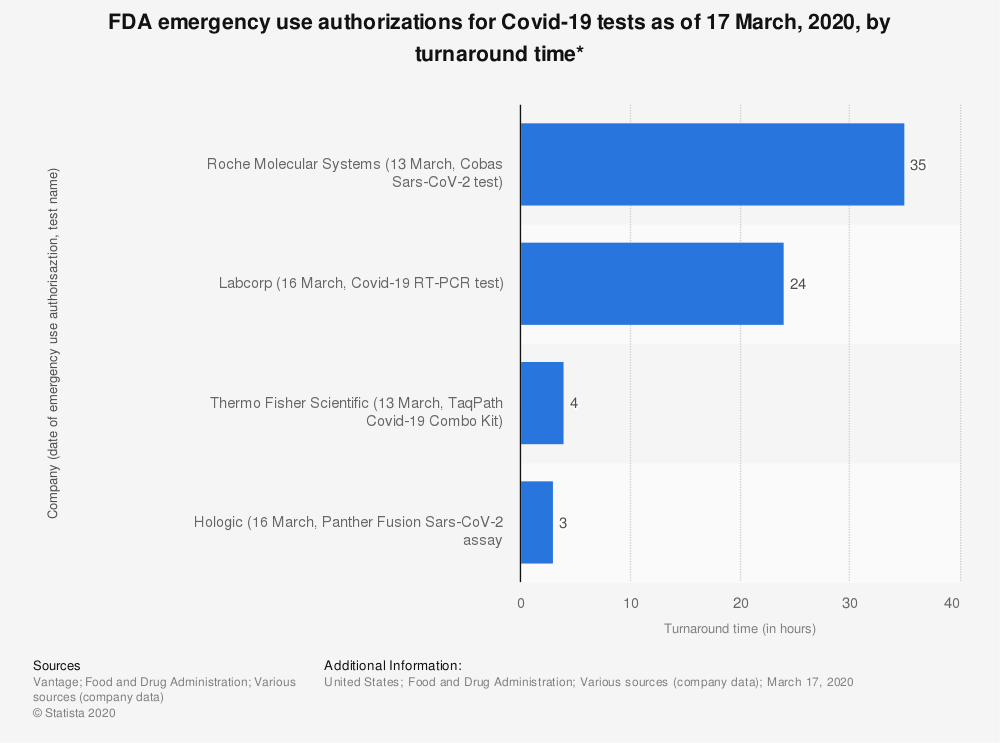 Statistic: FDA emergency use authorizations for Covid-19 tests as of 17 March, 2020, by turnaround time* | Statista