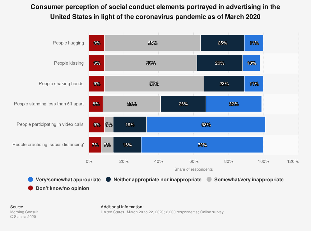 Statistic: Consumer perception of social conduct elements portrayed in advertising in the United States in light of the coronavirus pandemic as of March 2020 | Statista