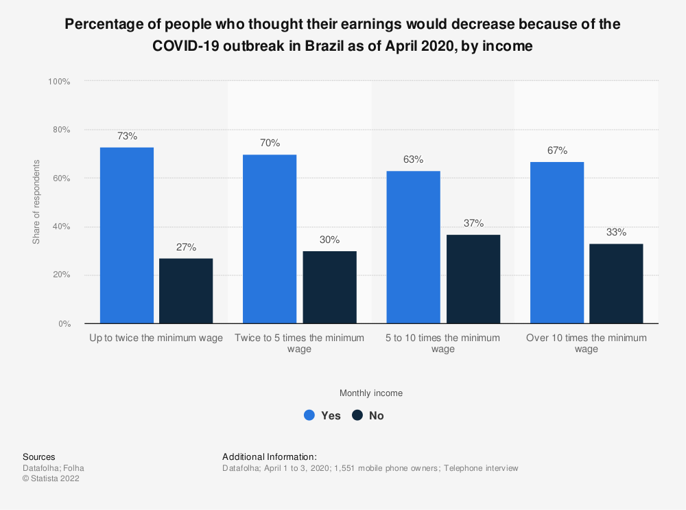 Statistic: Percentage of people who thought their earnings would decrease because of the COVID-19 outbreak in Brazil as of April 2020, by income | Statista