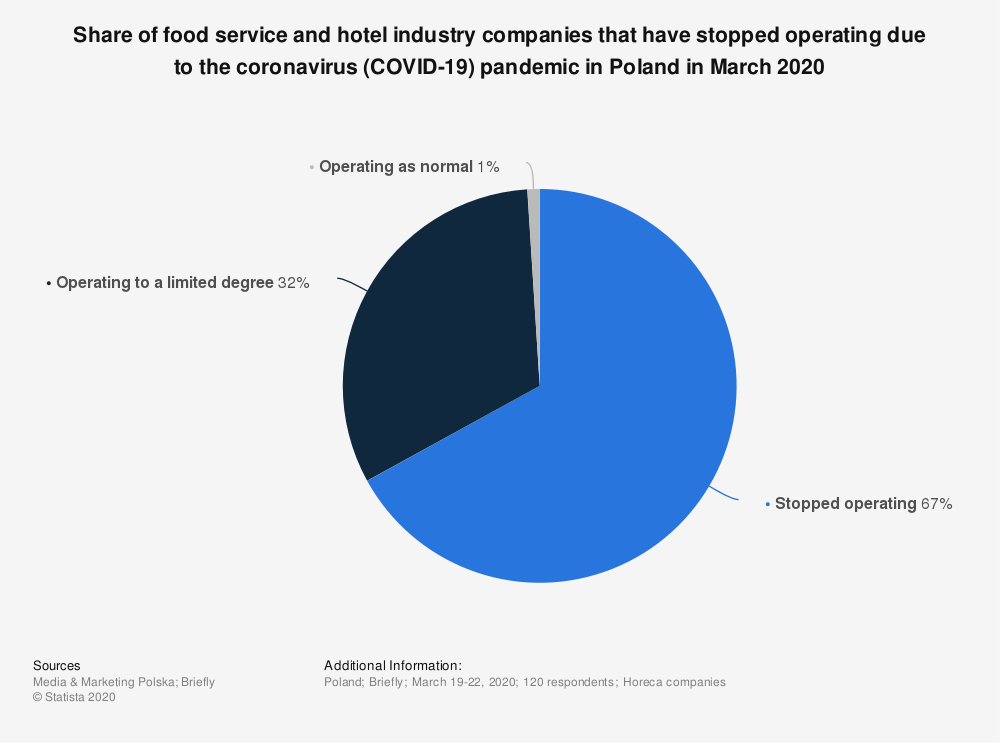 Statistic: Share of food service and hotel industry companies that have stopped operating due to the coronavirus (COVID-19) pandemic in Poland in March 2020 | Statista