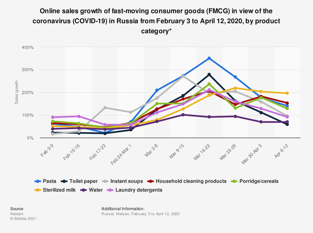 Statistic: Online sales growth of fast-moving consumer goods (FMCG) in view of the coronavirus (COVID-19) in Russia from February 3 to April 12, 2020, by product category* | Statista