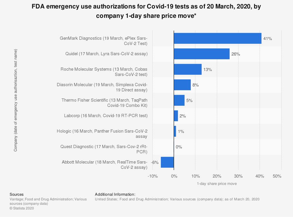 Statistic: FDA emergency use authorizations for Covid-19 tests as of 20 March, 2020, by company 1-day share price move* | Statista