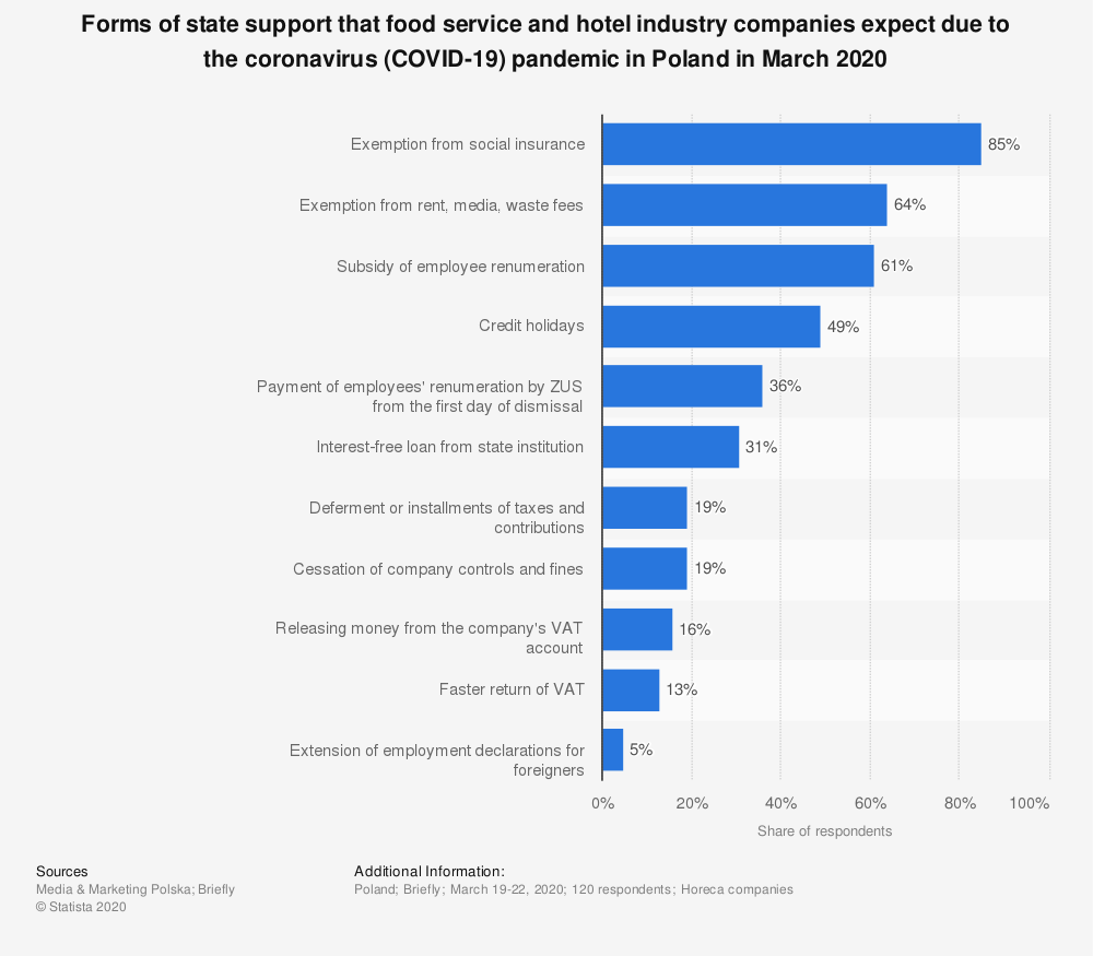 Statistic: Forms of state support that food service and hotel industry companies expect due to the coronavirus (COVID-19) pandemic in Poland in March 2020 | Statista
