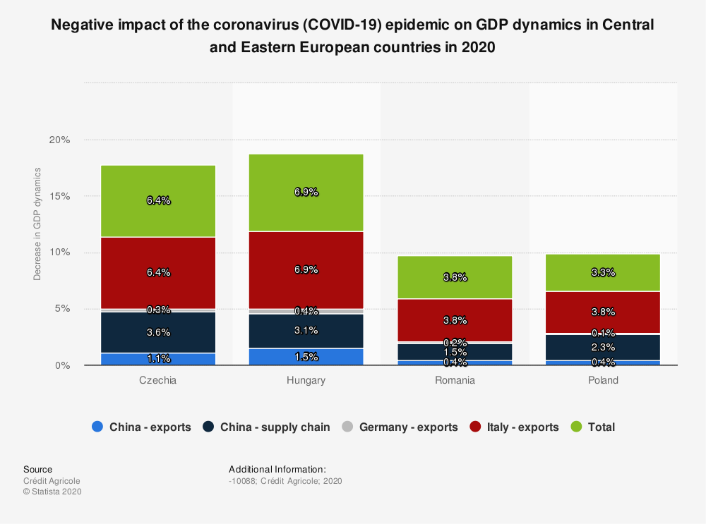 Statistic: Negative impact of the coronavirus (COVID-19) epidemic on GDP dynamics in Central and Eastern European countries in 2020 | Statista