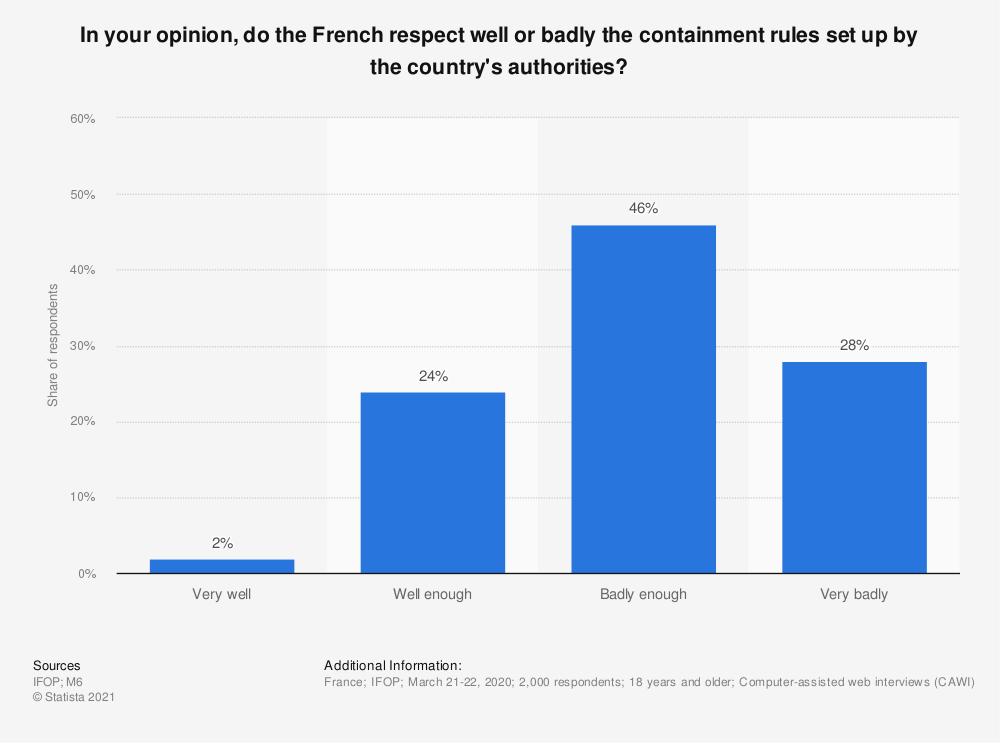 Statistic: In your opinion, do the French respect well or badly the containment rules set up by the country's authorities?  | Statista