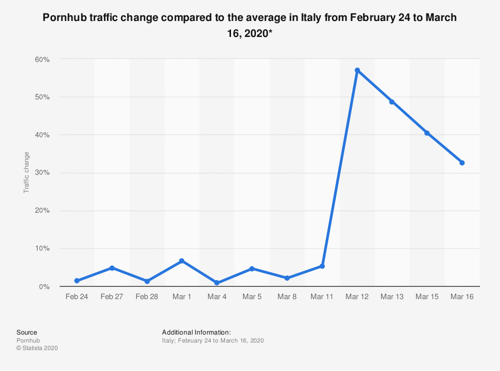 Statistic: Pornhub traffic change compared to the average in Italy from February 24 to March 16, 2020*   Statista