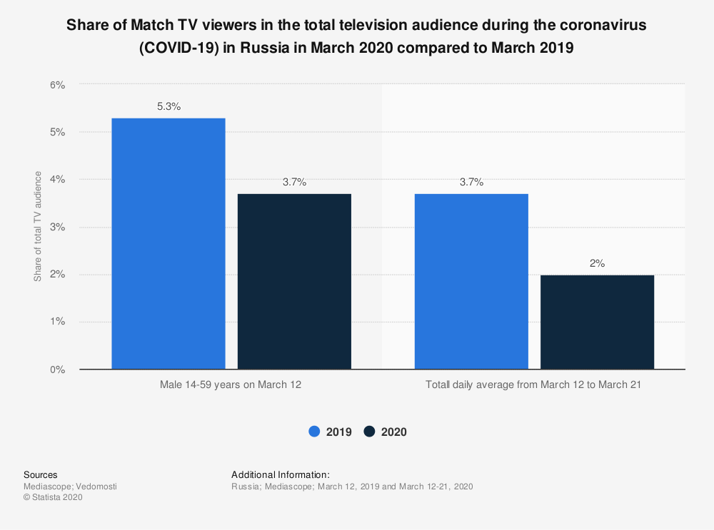 Statistic: Share of Match TV viewers in the total television audience during the coronavirus (COVID-19) in Russia in March 2020 compared to March 2019 | Statista