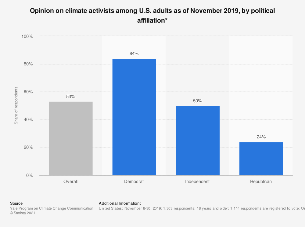 Statistic: Opinion on climate activists among U.S. adults as of November 2019, by political affiliation* | Statista