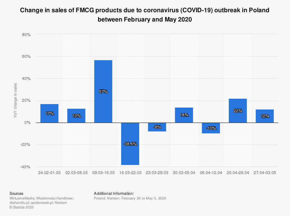 Statistic: Change in sales of FMCG products due to coronavirus (COVID-19) outbreak in Poland between February and May 2020 | Statista