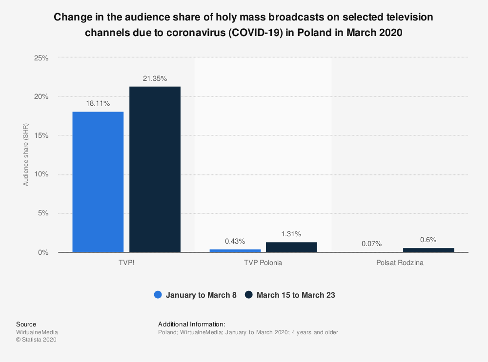 Statistic: Change in the audience share of holy mass broadcasts on selected television channels due to coronavirus (COVID-19) in Poland in March 2020   Statista