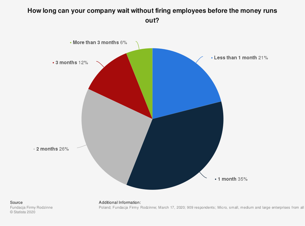 Statistic: How long can your company wait without firing employees before the money runs out? | Statista