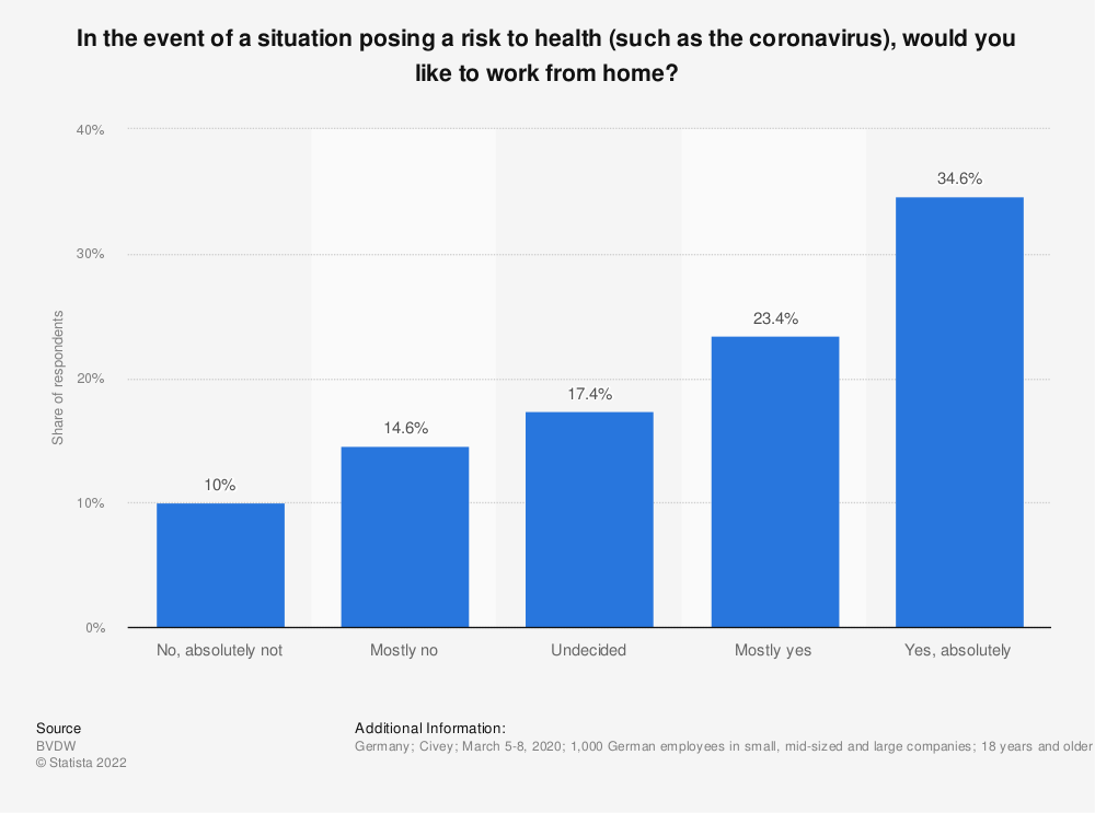 Statistic: In the event of a situation posing a risk to health (such as the coronavirus), would you like to work from home? | Statista