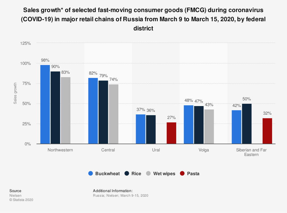 Statistic: Sales growth* of selected fast-moving consumer goods (FMCG) during coronavirus (COVID-19) in major retail chains of Russia from March 9 to March 15, 2020, by federal district  | Statista