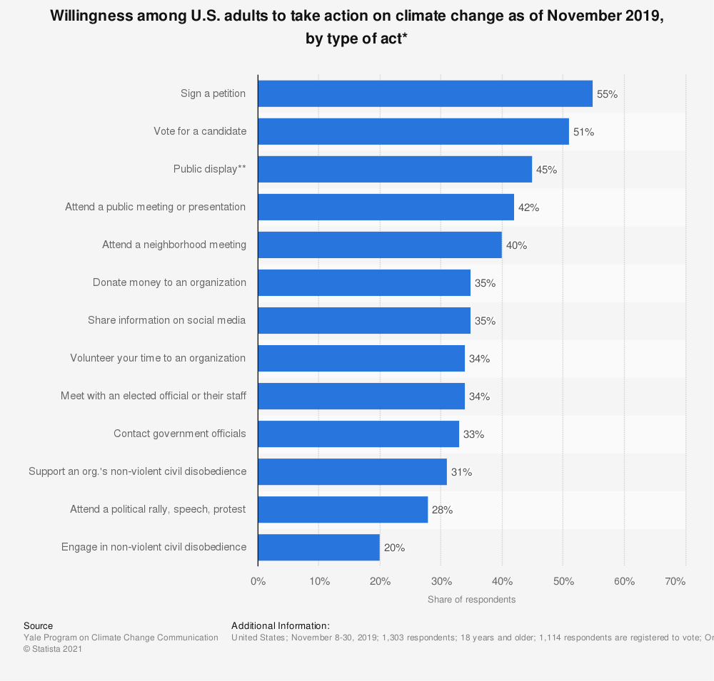 Statistic: Willingness among U.S. adults to take action on climate change as of November 2019, by type of act*   Statista