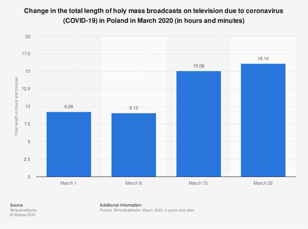 Statistic: Change in the total length of holy mass broadcasts on television due to coronavirus (COVID-19) in Poland in March 2020 (in hours and minutes) | Statista