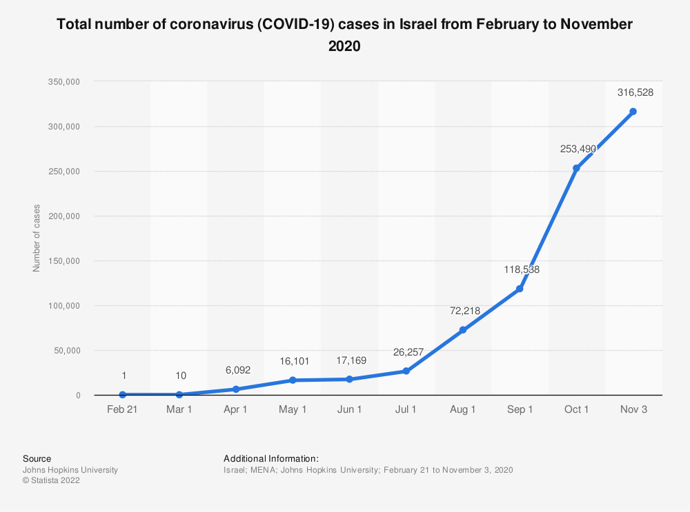 Statistic: Total number of coronavirus (COVID-19) cases in Israel from February to November 2020 | Statista