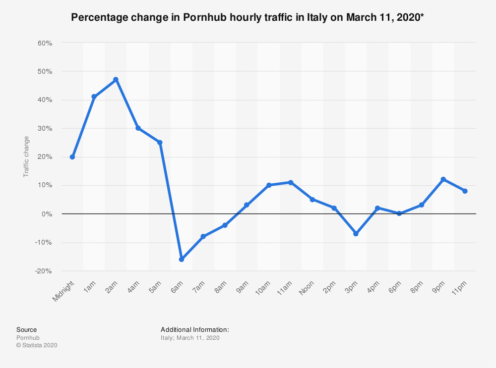 Statistic: Percentage change in Pornhub hourly traffic in Italy on March 11, 2020* | Statista