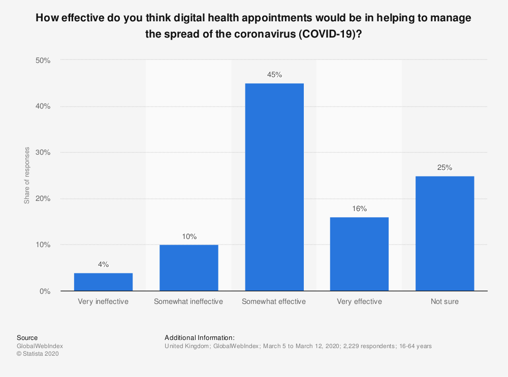 Statistic: How effective do you think digital health appointments would be in helping to manage the spread of the coronavirus (COVID-19)? | Statista