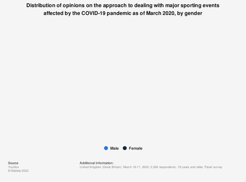 Statistic: Distribution of opinions on the approach to dealing with major sporting events affected by the COVID-19 pandemic as of March 2020, by gender | Statista