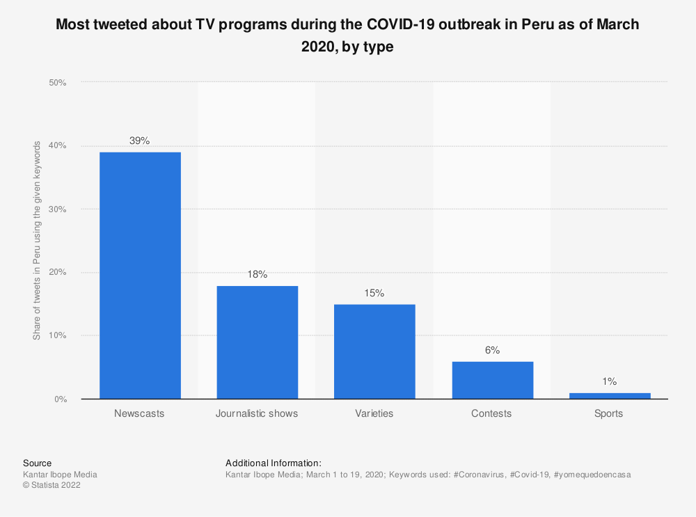 Statistic: Most tweeted about TV programs during the COVID-19 outbreak in Peru as of March 2020, by type   Statista