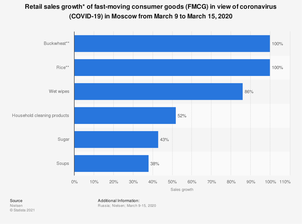 Statistic: Retail sales growth* of fast-moving consumer goods (FMCG) in the view of coronavirus (COVID-19) in Moscow from March 9 to March 15, 2020 | Statista