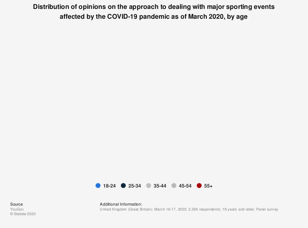 Statistic: Distribution of opinions on the approach to dealing with major sporting events affected by the COVID-19 pandemic as of March 2020, by age   Statista