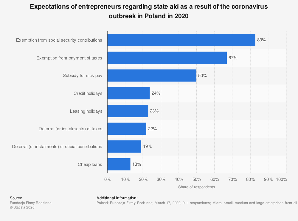 Statistic: Expectations of entrepreneurs regarding state aid as a result of the coronavirus outbreak in Poland in 2020   Statista