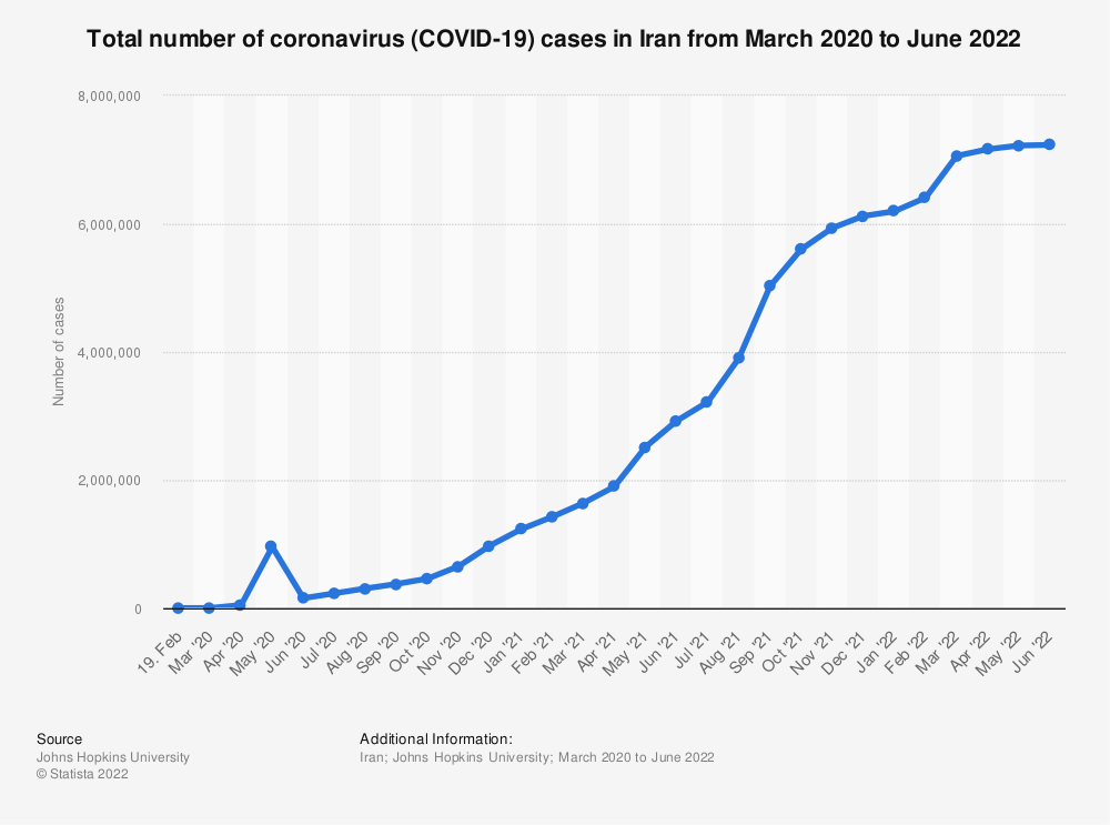 Statistic: Number of novel coronavirus (COVID-19) cases in Iran from February 19 to June 12, 2020 | Statista