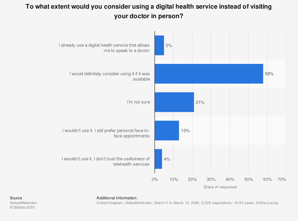 Statistic: To what extent would you consider using a digital health service instead of visiting your doctor in person? | Statista