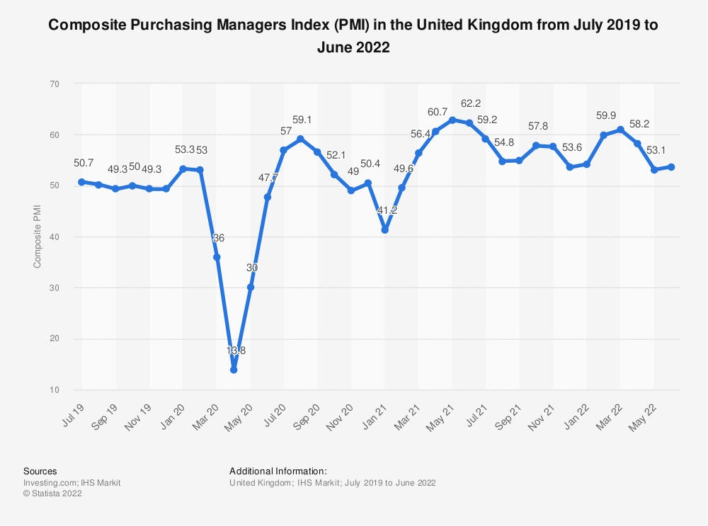 Statistic: Composite Purchasing Managers Index (PMI) in the United Kingdom from July 2019 to February 2021 | Statista