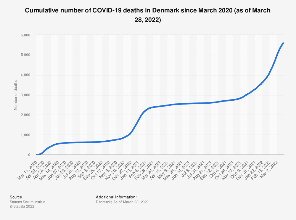 Statistic: Cumulative number of coronavirus (COVID-19) deaths in Denmark since March 2020 (as of December 17, 2020) | Statista