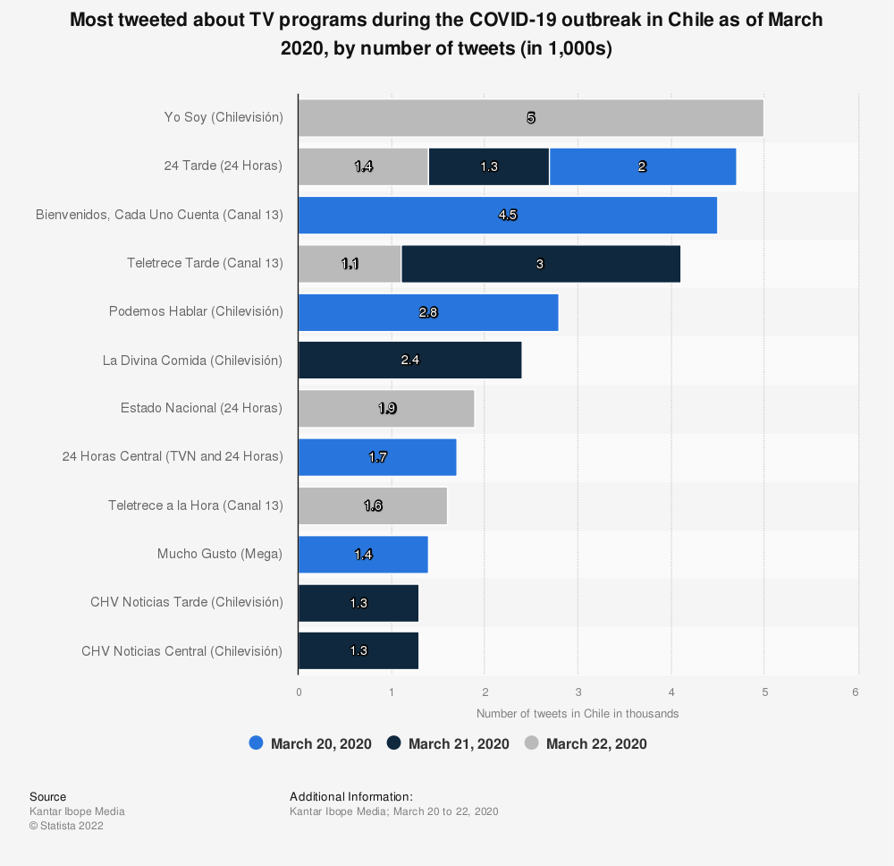 Statistic: Most tweeted about TV programs during the COVID-19 outbreak in Chile as of March 2020, by number of tweets (in 1,000s) | Statista