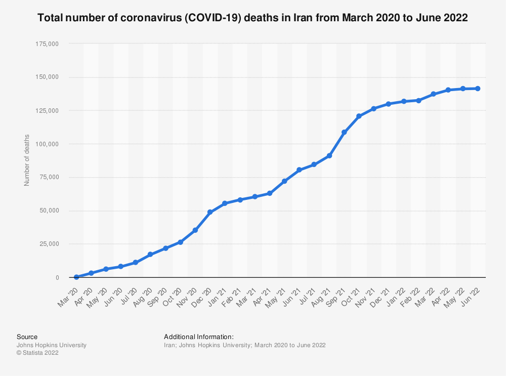 Statistic: Total number of coronavirus (COVID-19) death in Iran from February to November 2020 | Statista