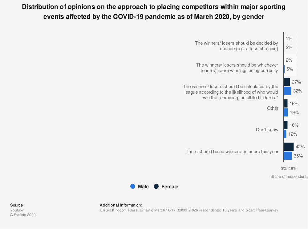 Statistic: Distribution of opinions on the approach to placing competitors within major sporting events affected by the COVID-19 pandemic as of March 2020, by gender | Statista