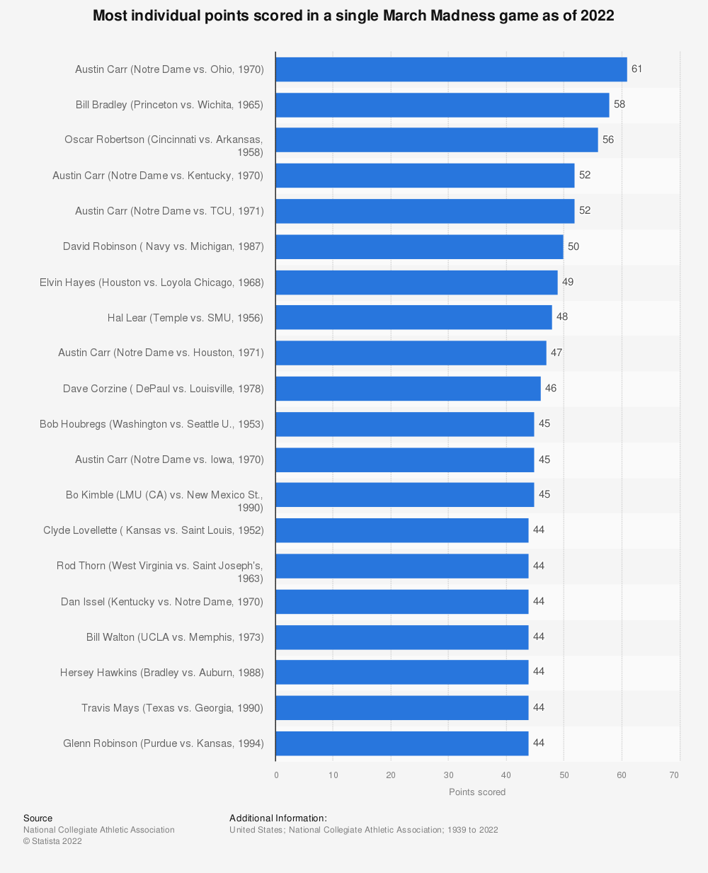 Statistic: Most individual points scored in a single March Madness game as of 2020 | Statista