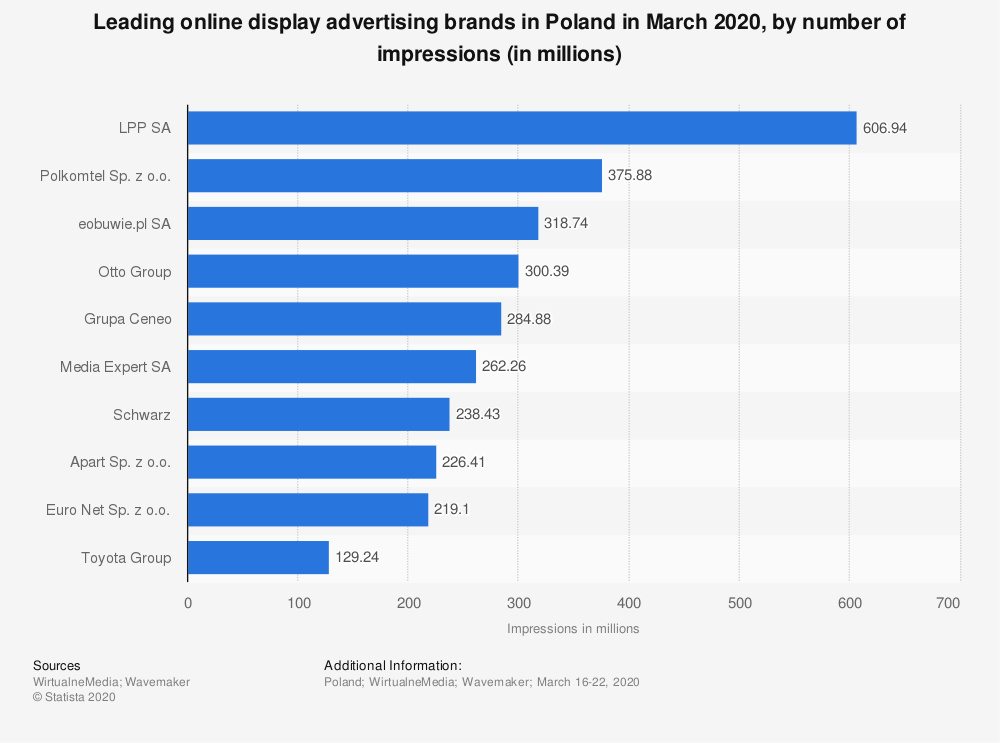 Statistic: Leading online display advertising brands in Poland in March 2020, by number of impressions (in millions) | Statista